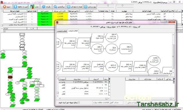 طراحی مراحل اجرای تولید یک سری برنامه ریزی تولید